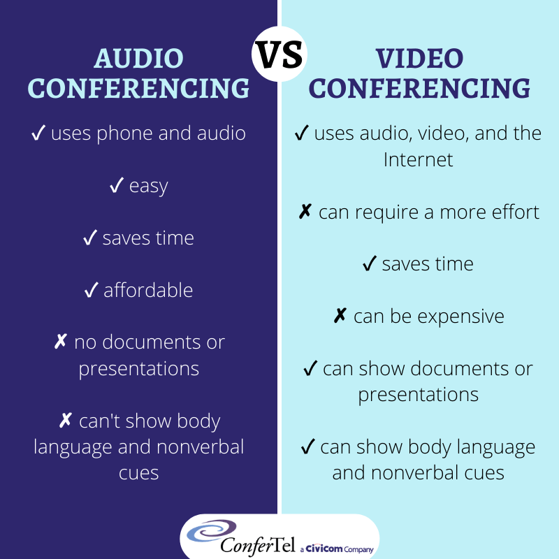 Audio Conferencing vs. Video Conferencing
