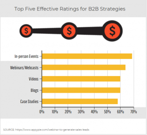 statistical infographic of effective B2B tools